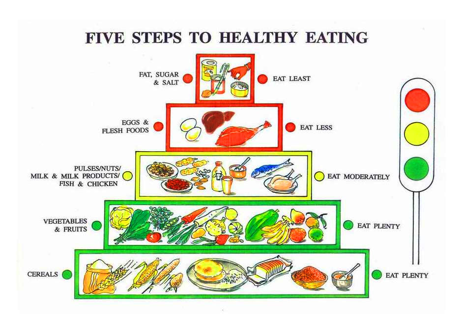 Chart of Five steps to healthy eating
